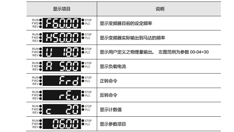 台达MS300变频器操作面板功能显示说明