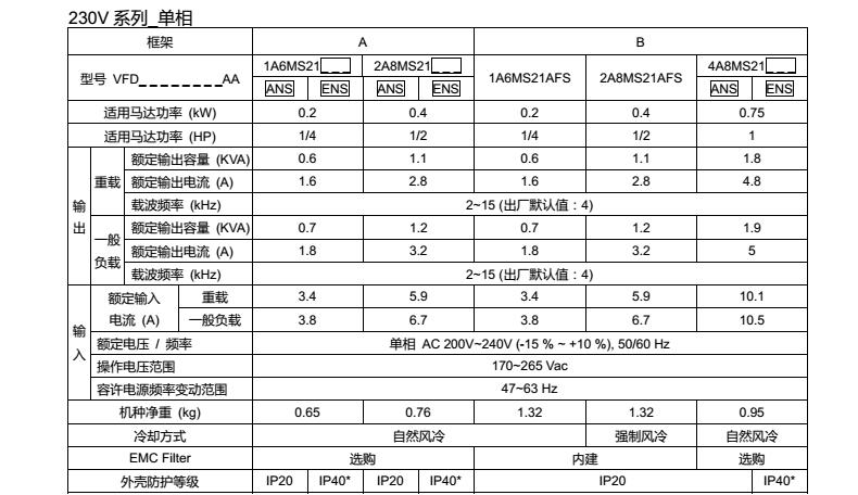 台达MS300变频器型号规格230V单相