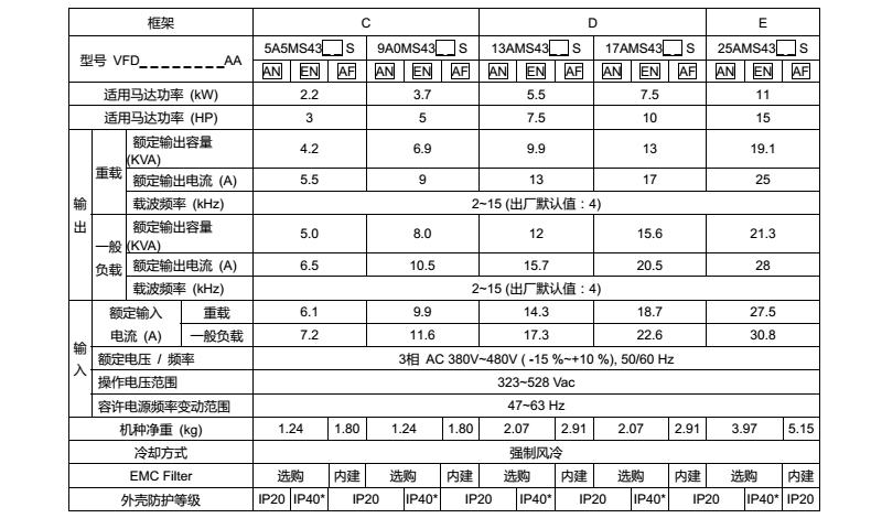 台达MS300变频器型号规格460V三相
