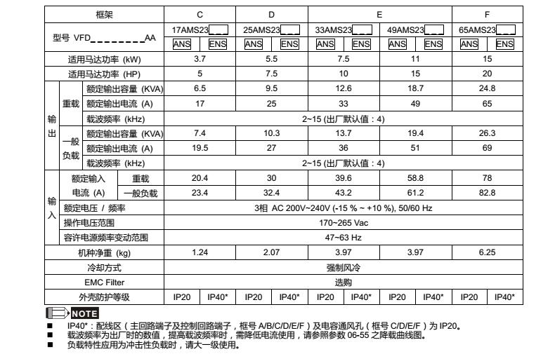 台达MS300变频器型号规格230V三相