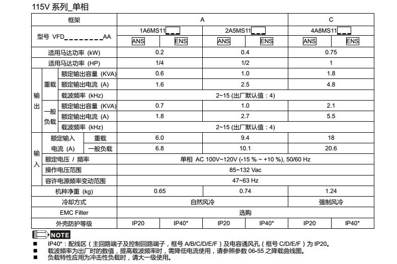 台达MS300变频器型号规格115V