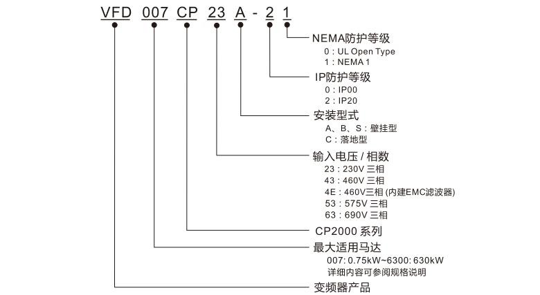 台达变频器CP2000型号说明
