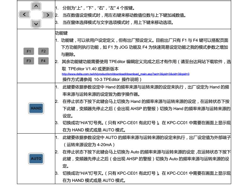 台达变频器CP2000操作面板按键功能说明