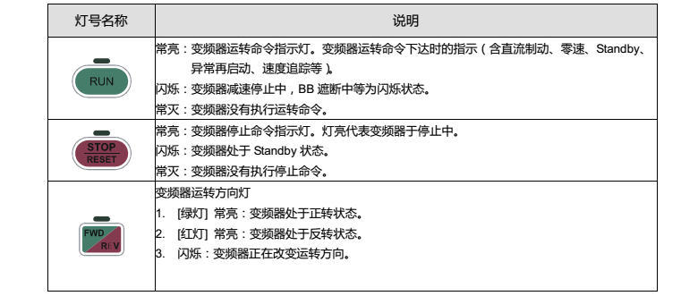 台达变频器CP2000操作面板指示灯功能说明