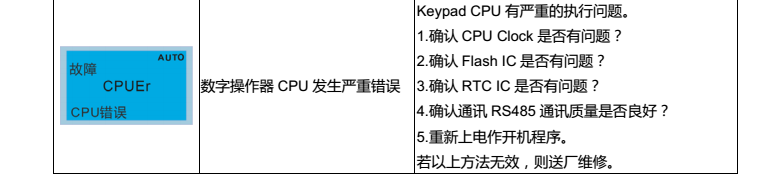 台达变频器CP2000操作面板KPC-CC01故障代码说明