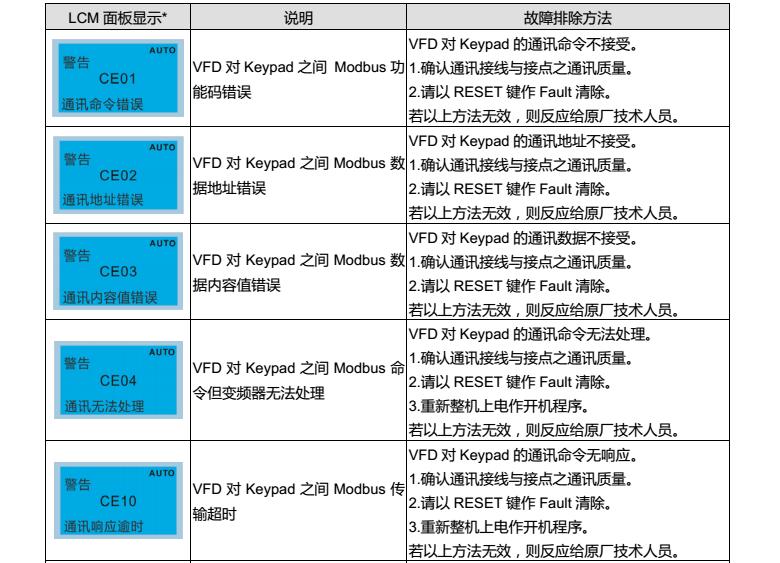 台达变频器CP2000操作面板KPC-CC01警告代码说明