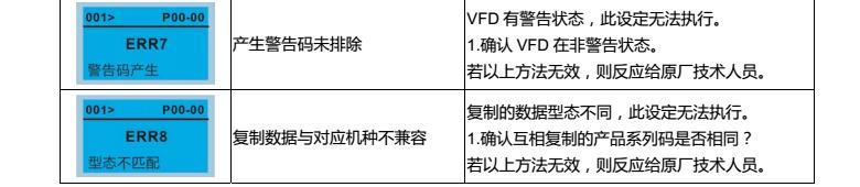 台达变频器CP2000操作面板KPC-CC01设定错误代码说明